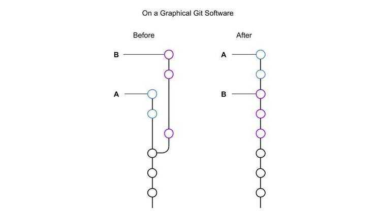 Rebase (graphical git software) (1)
