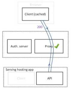 API based architecture with proxy