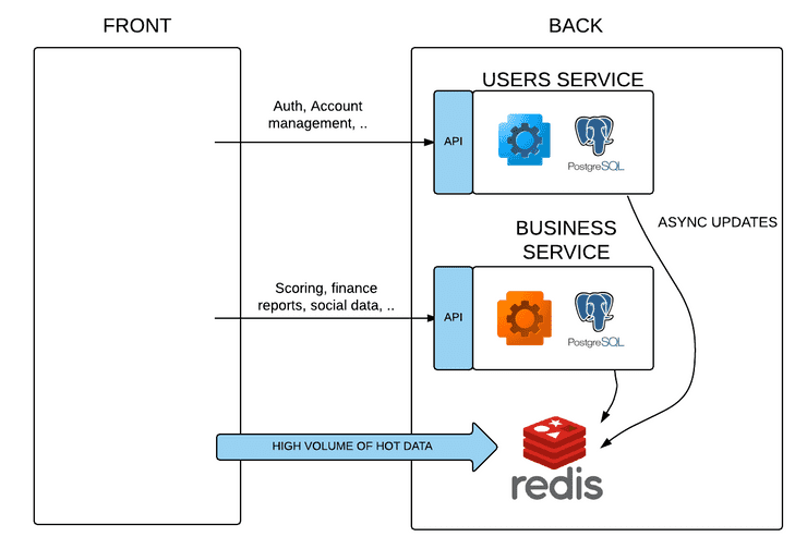 """Redis and microservices"""