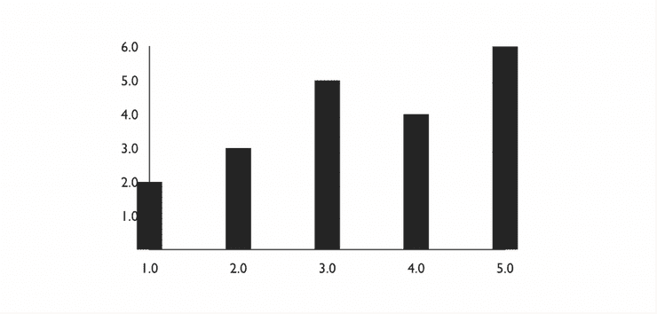 Bar chart example where the first bar overlaps the axis due to no domain padding being set.