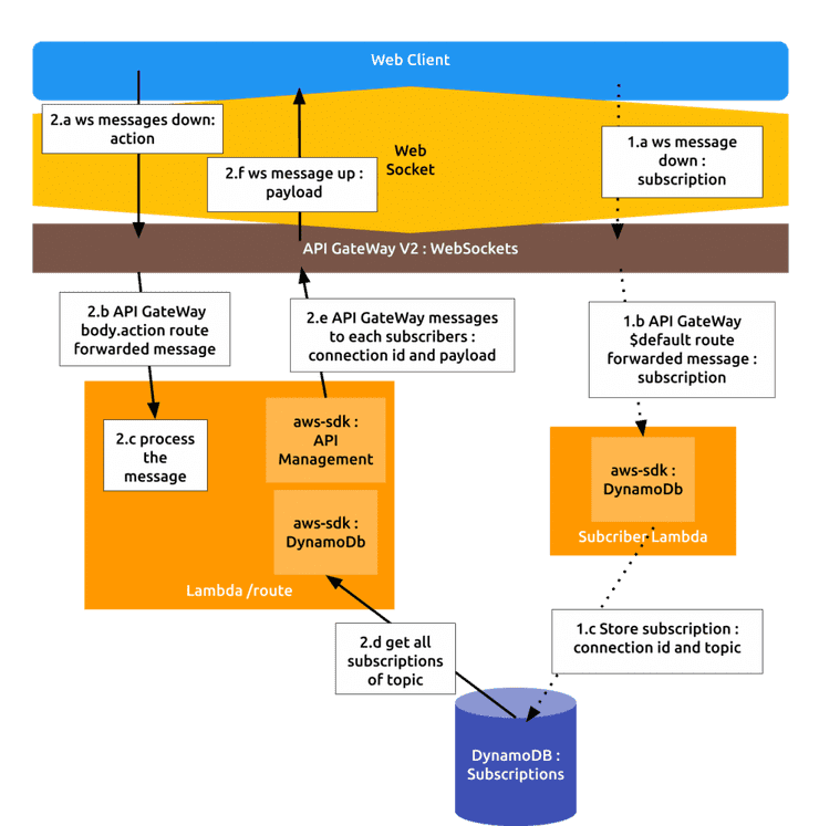 real time serverless publish in ws API lambda 1 1014x1024