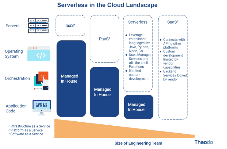 Cloud paradigms comparison