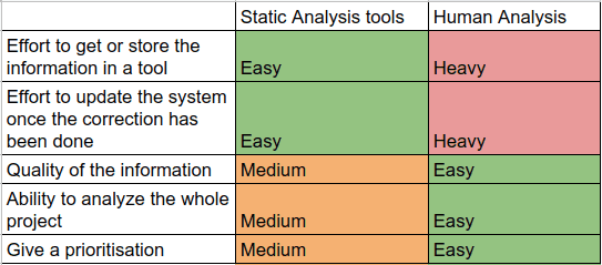 Comparison between static analysis and human analysis for software quality. Static analysis requires less effort than human but provides less information