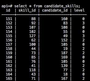 skill candidates table